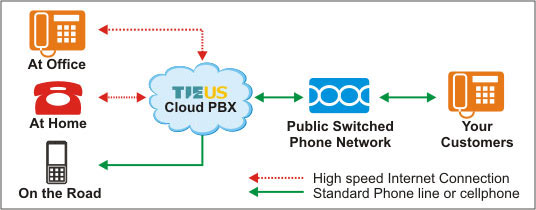FREE Hosted PBX Service